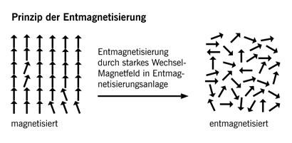 Das Prinzip der Entmagnetisierung