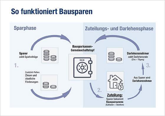 Quelle: Bausparkasse Mainz (https://www.bkm.de/bausparvertrag/)