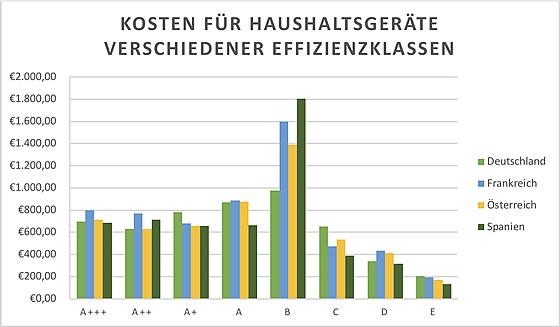 Quelle: Informationen zu der Grafik entnommen bei idealo.de