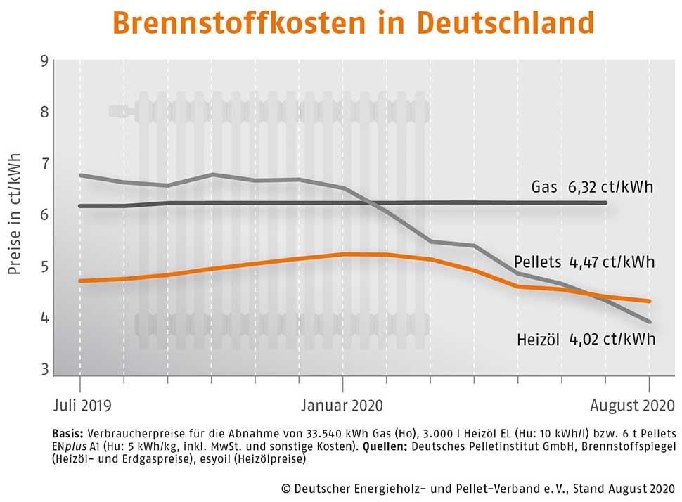 Sommerpreis auf stabil niedrigem Niveau Holzpellets im August weiter günstig. Grafik: DEPV