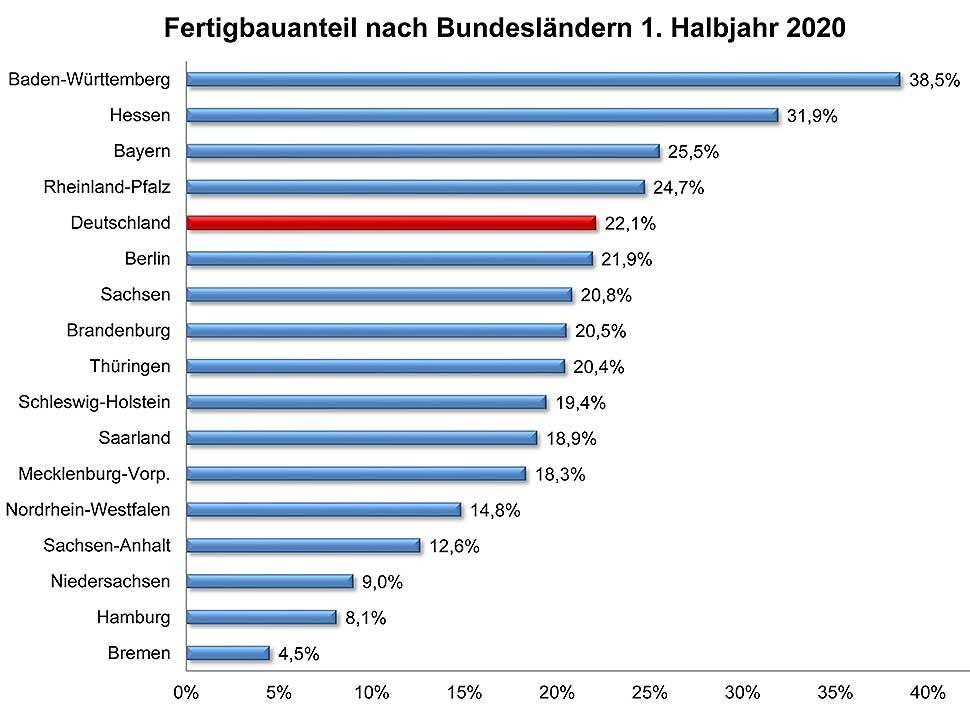 Fertigbauanteile nach Bundesländern im ersten Halbjahr 2020. Grafik: BDF