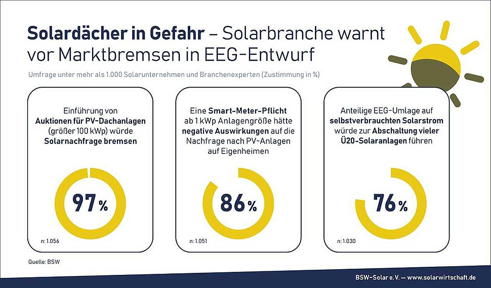 Solarwirtschaft appelliert an Mitglieder des Bundestages und die Landesregierungen, einen Solar-Rollback zu verhindern und aus dem vorliegenden Kabinettsentwurf ein Solarbeschleunigungsgesetz zu machen. Grafik: BSW
