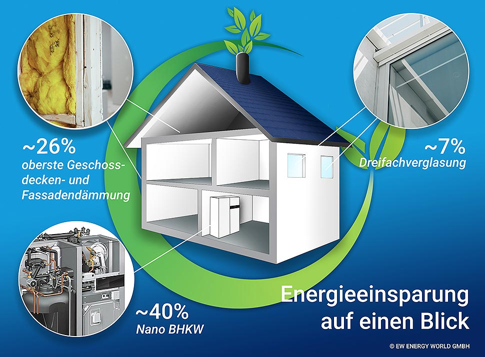 Infografik zu Energiesparmaßnahmen. Grafik: EW Energy World