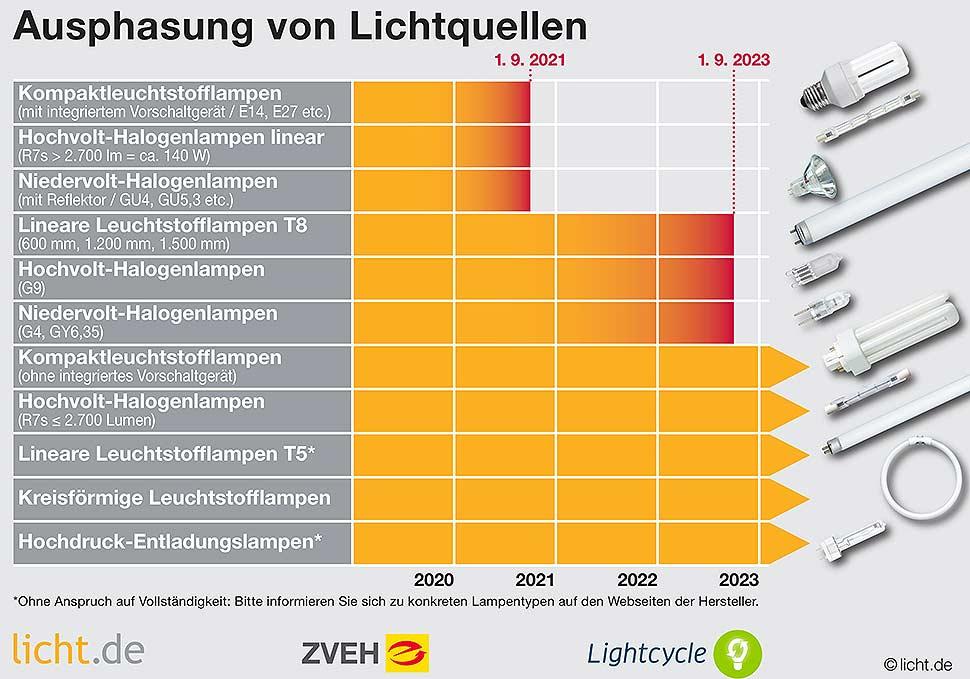 Ab 1. September 2021 dürfen z. B. Kompaktleuchtstofflampen mit integriertem Vorschaltgerät (Energiesparlampen) nicht mehr in Verkehr gebracht werden. Ab 1. September 2023 entfallen lineare T8-Leuchtstofflampen und die meisten Typen der zurzeit noch erlaubten Halogenlampen. Grafik: licht.de, ZVEH, Lightcycle