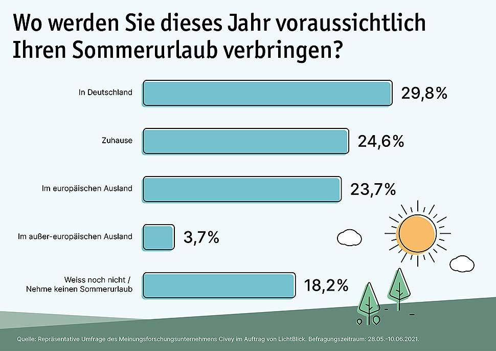 Umfrage: Jede*r Zweite plant Sommerferien in Deutschland.