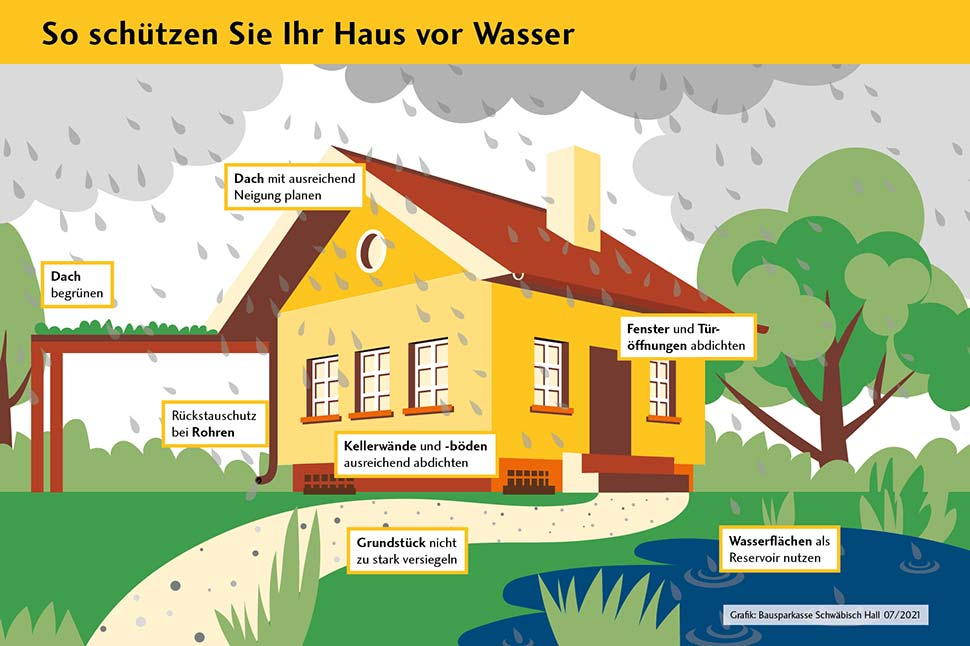 Schutz vor Wasser: Mit diesen Tipps machen Sie Ihr Grundstück und Haus wasserfest. Grafik: Bausparkasse Schwäbisch Hall